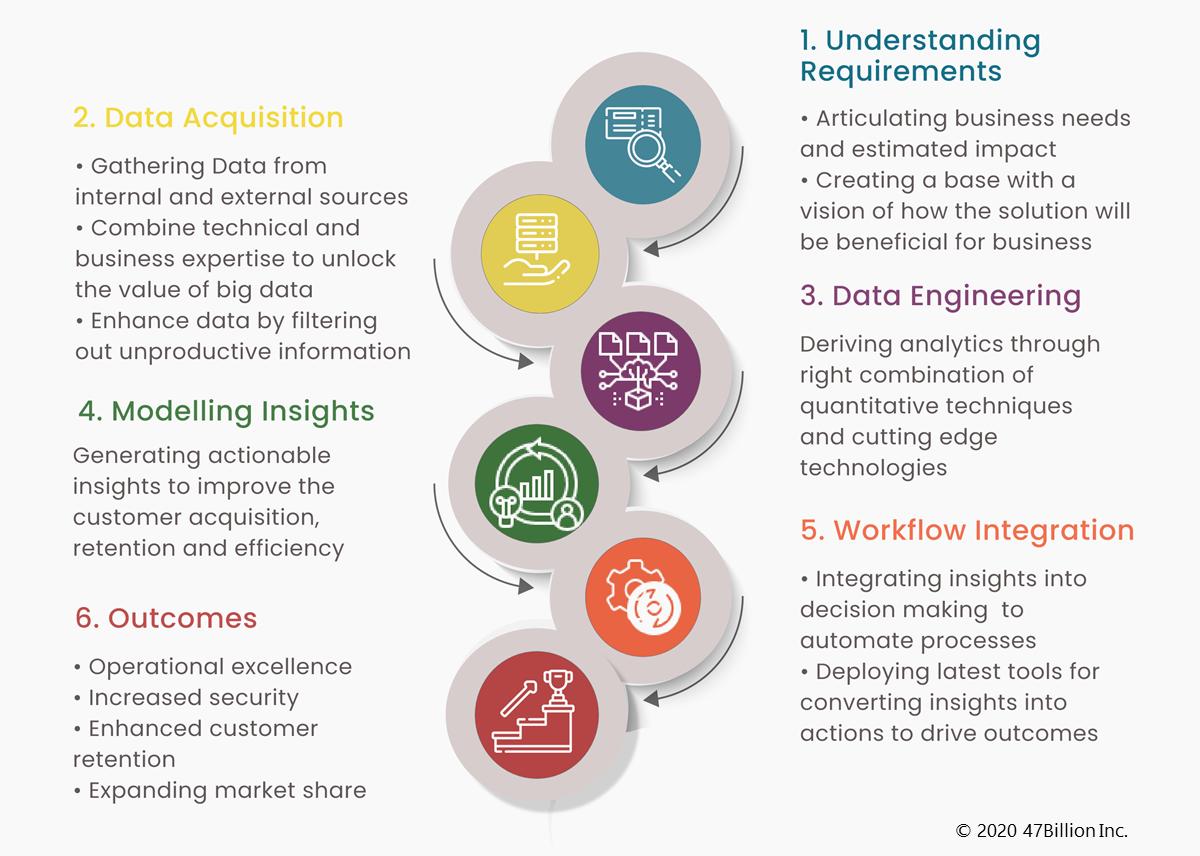 Data Analytics Journey To Achieve Better ROI