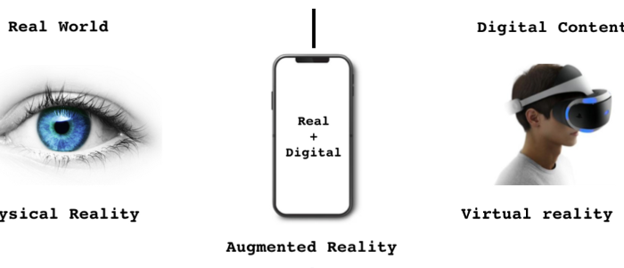 How to code Augmented Reality Mobile Application with Android ARCore SDK-Part1
