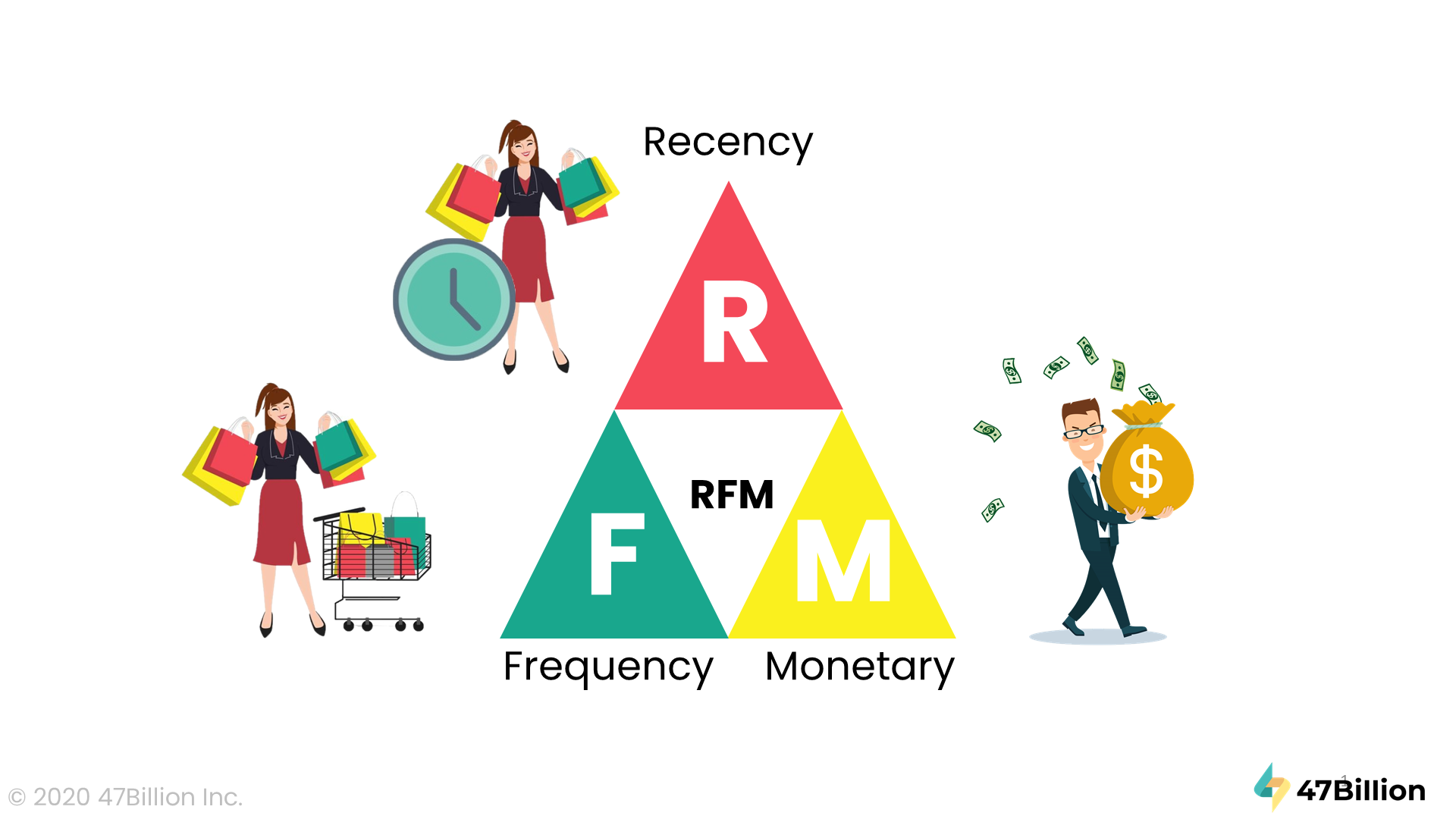 Customer behavioral analytics using Recency, Frequency, Monetary data